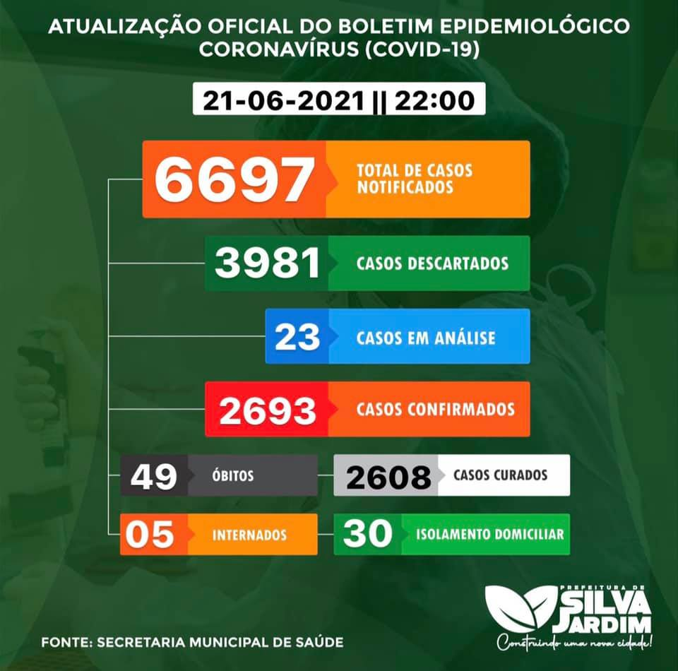 Boletim epidemiológico do início desta semana em Silva Jardim